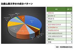 黒文字水成分分析.jpg