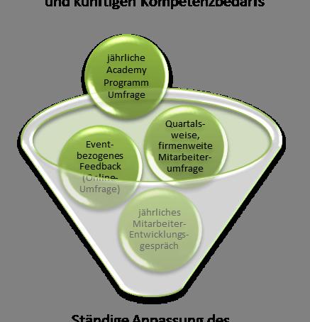 Effektive und job-relevante Kompetenzvermittlung, die motiviert!