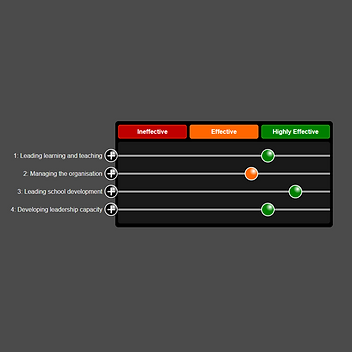 Primary School Leadership Self-Evaluation and Improvement Plan