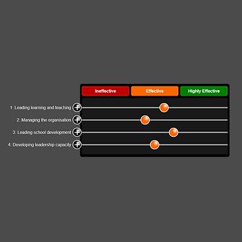 Post-Primary School Leadership Self-Evaluation and Improvement Plan