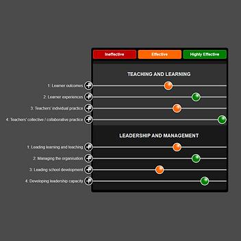 Post-Primary Digital Learning Framework Self-Evaluation and Improvement Plan