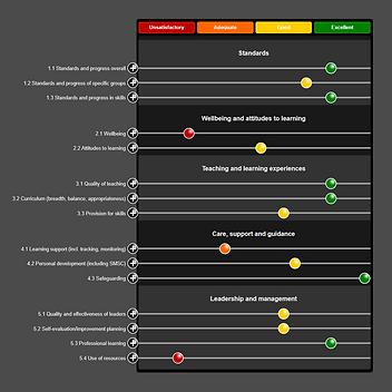 Primary School Self-Evaluation and Improvement Plan