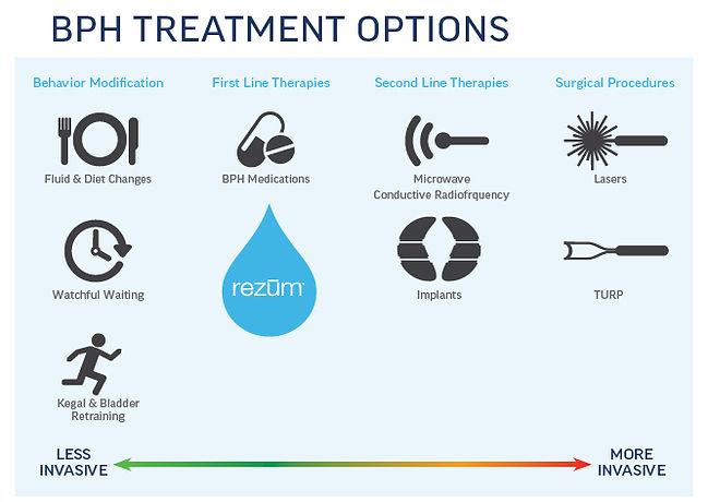 BPH treatment options