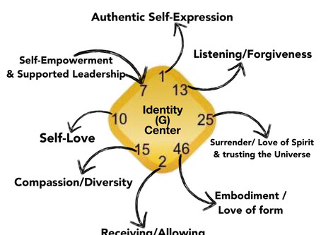 The Identity (G) Center