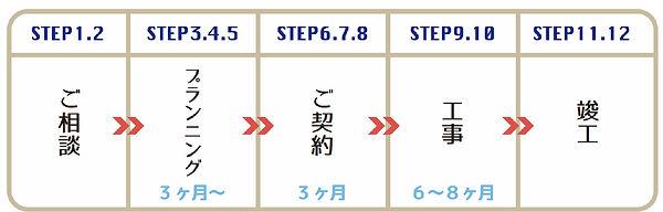 アトリエ木香 プロセスSTEPリスト_edited.jpg
