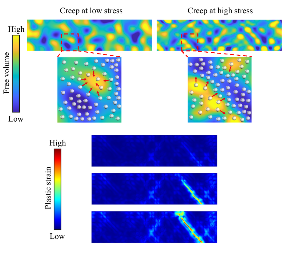 A new continuum model for metallic glass based on thermodynamics