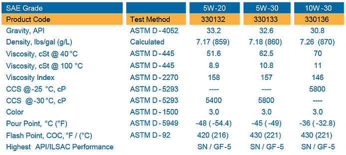 Synthetic Blens High Mileage Properties Table of Product Teste