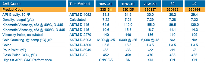Motor Oil Properties Table of Product Teste