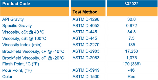 Transmission Fluid Properties Table of Product Teste