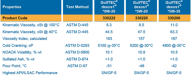 GulfTec dexos1 High Mileage Properties Table of Product Teste