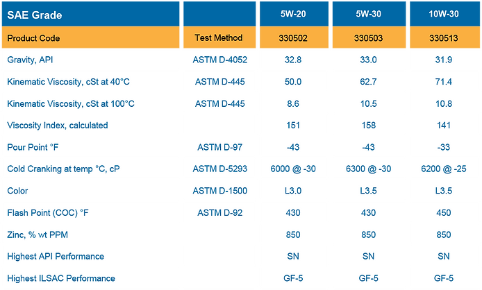High Mileage Properties Table of Product Teste
