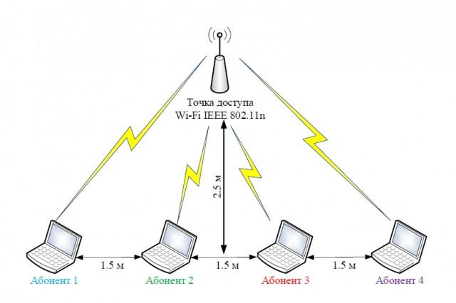 Рисунок 2 – Подключение абонентов к точке доступа