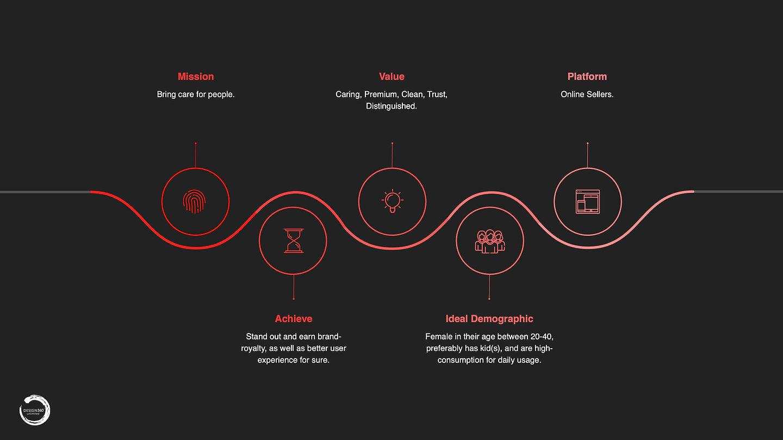 Medi 9 brand values.jpg