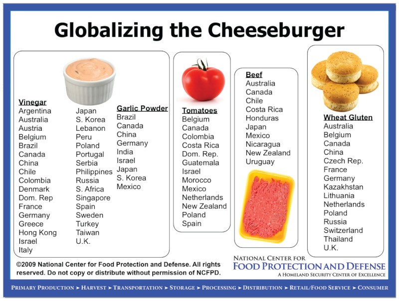 Figure 1: Globalized cheeseburger (source: Director, National Center for Food Protection and Defense)