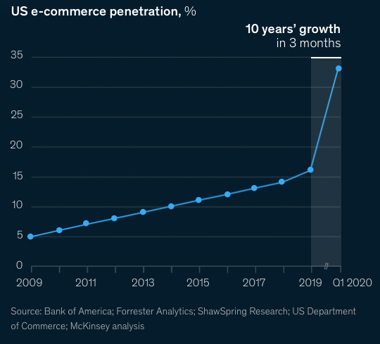 Figure 1: US e-commerce penetration (source: McKinsey & Company)