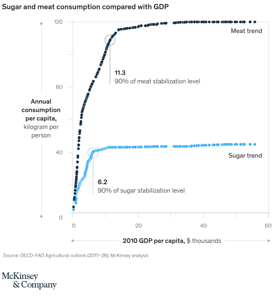 Figure 2: Countries stabilise sugar consumption at a lower level of income than meat consumption (source: McKinsey & Company)