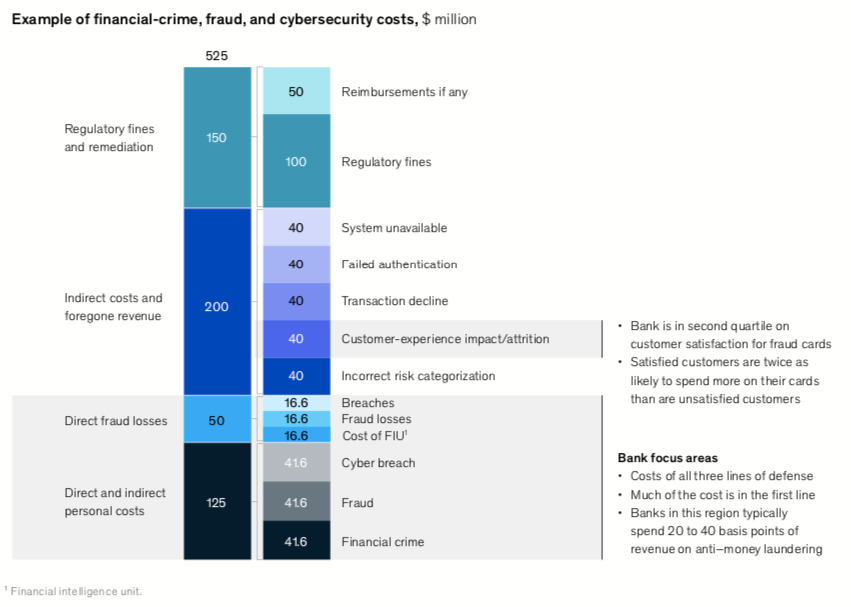 Figure 2: Example of financial crime and cybersecurity costs (Source: McKinsey & Company)