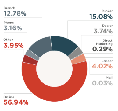 Figure 1: Channel source of fraud as a percentage of all fraud. (Source: equifax.com.au)