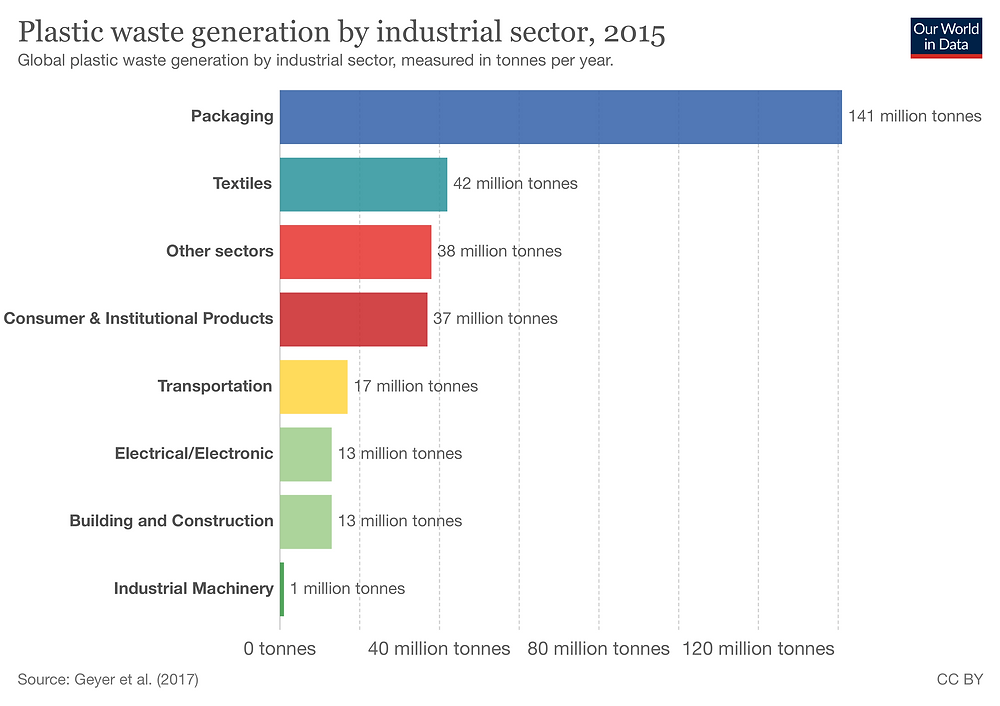 Figure 1: Plastic waste generation by industrial sector (source: Our World in Data)
