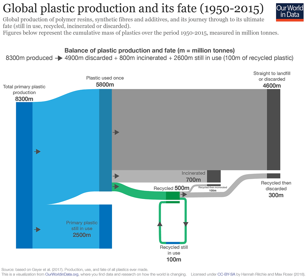 Figure 2: Global plastic production and its fate (source: Our World in Data)