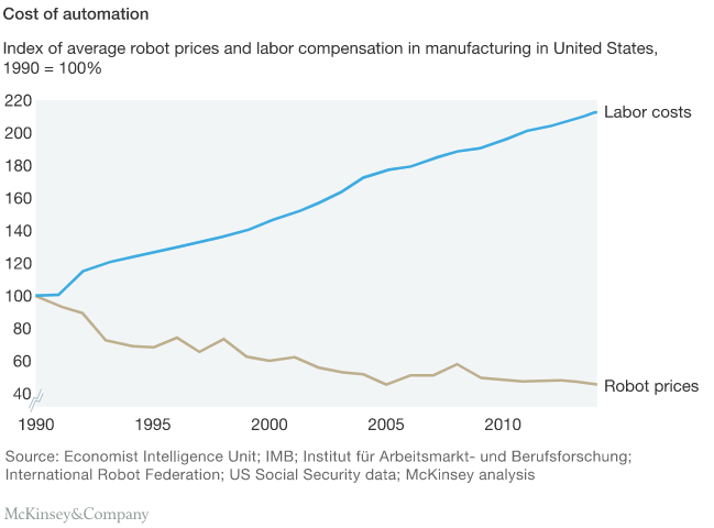 Figure 2: Robot prices have fallen in comparison to labour cost (source: McKinsey & Company)