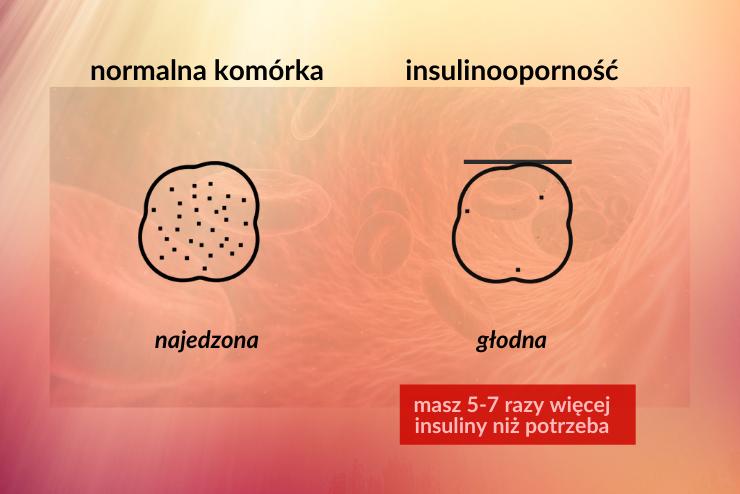 insulinooporność komórek