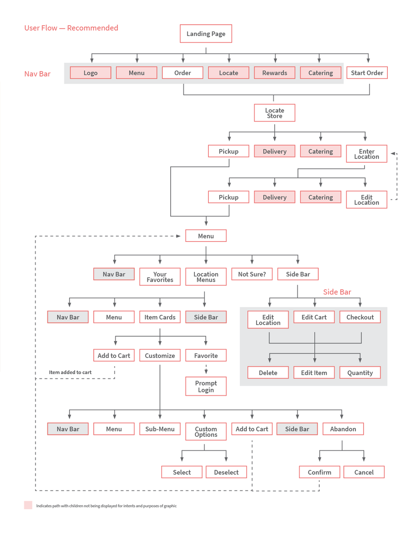 R3_Recommended-Flow-Chart_v1.png