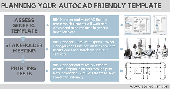 3 Easy Steps to a Revit Template for AutoCAD Experts