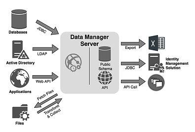 Data_Manager_Integration.jpg