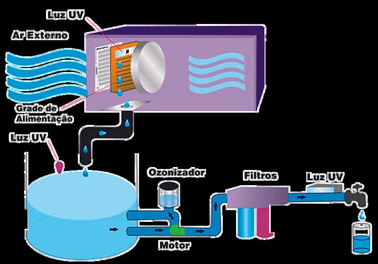 Processo da agua.png