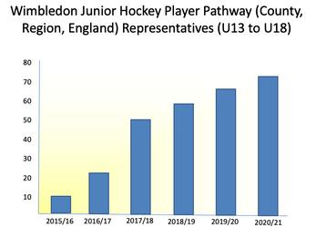 Wimbledon Juniors pushing new heights...