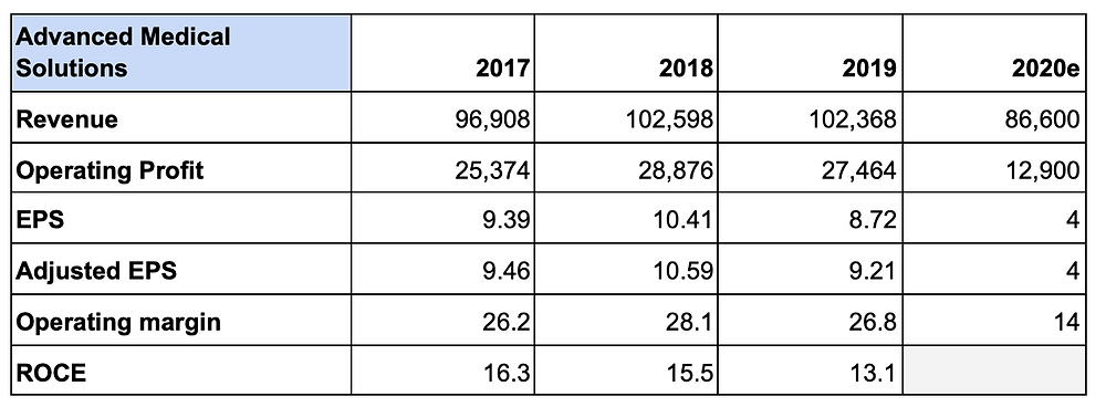 Financial table for Advance Medical Solutions, showing revenue, operating profit, EPS, adjusted EPS, operating margin and ROCE for the years 2017, 2018, 2019 and 2020e