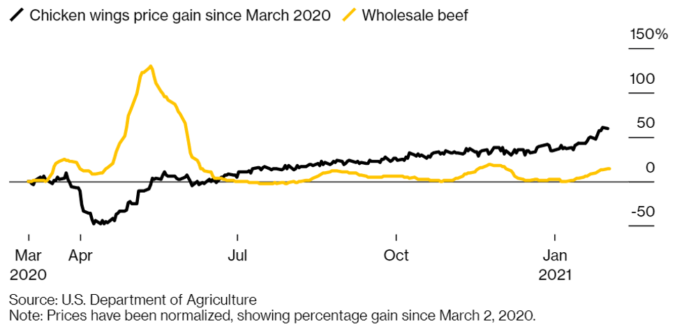 Graph showing the cost of chicken wings steadily rising since March 2020, compared to the price of wholesale beef