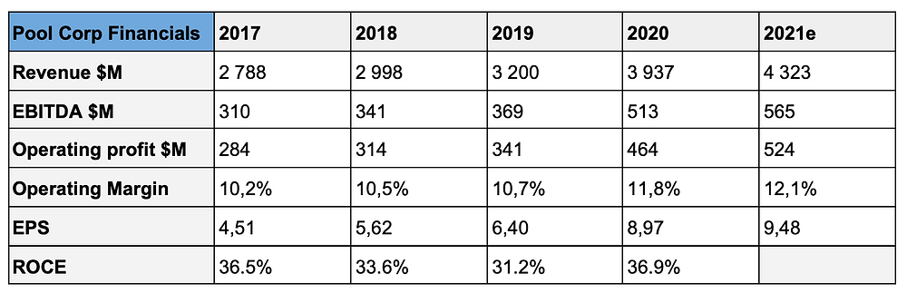 Table of Pool Corp's financials from 2017-2021