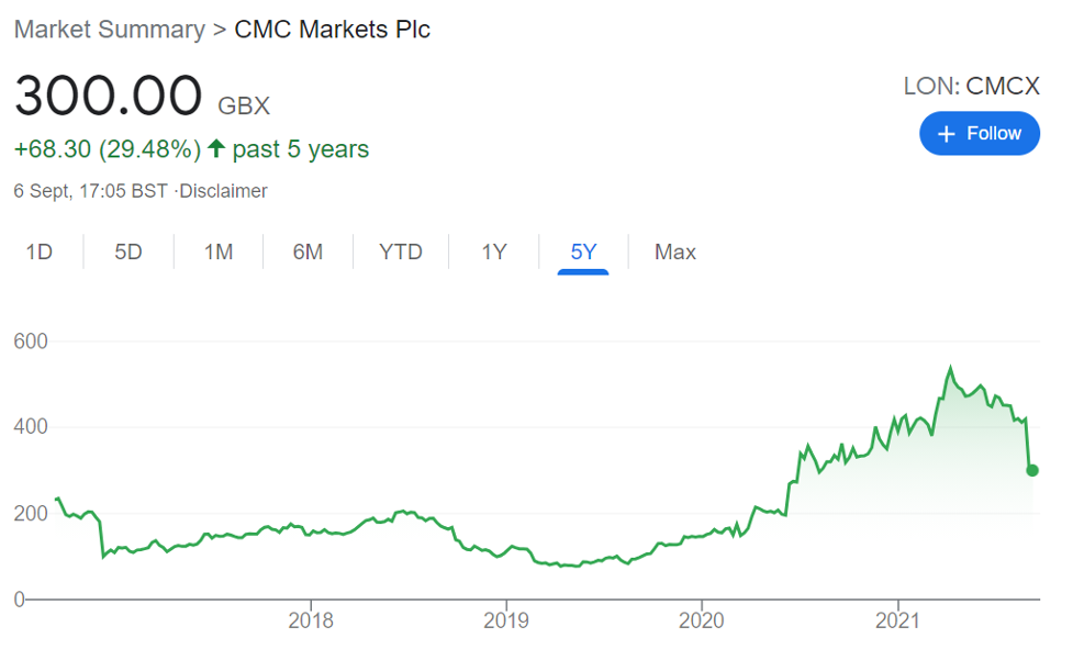 This is a screenshot of the Google market summary on CMC Markets Plc. It shows the stock price over a period of 5 years.