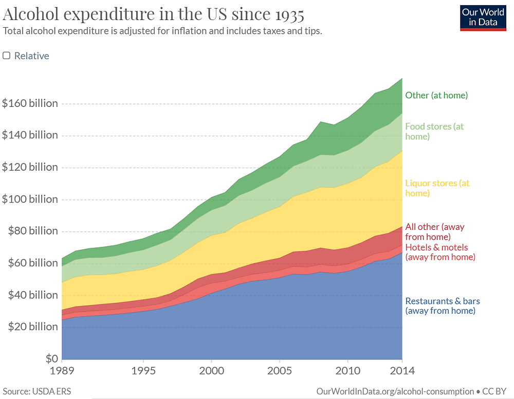 A table showing the total alcohol expenditure in the US since 1935 adjust for inflations and including taxes and tips from 1989 to 2014. The source of the image is USDA ERS. The table shows that the largest alcohol expenditure is from restaurants and bars and the second biggest alcohol expenditure is from liquor stores.