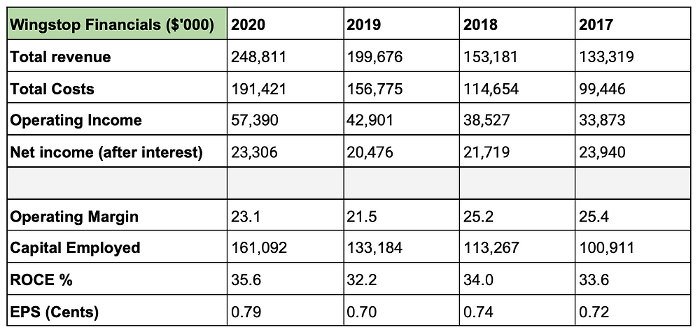 Table showing Wingstop's Financials from 2017 to 2020.
