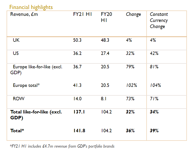 Fevertree's financial highlights from their half year report released on the 20th July 2021