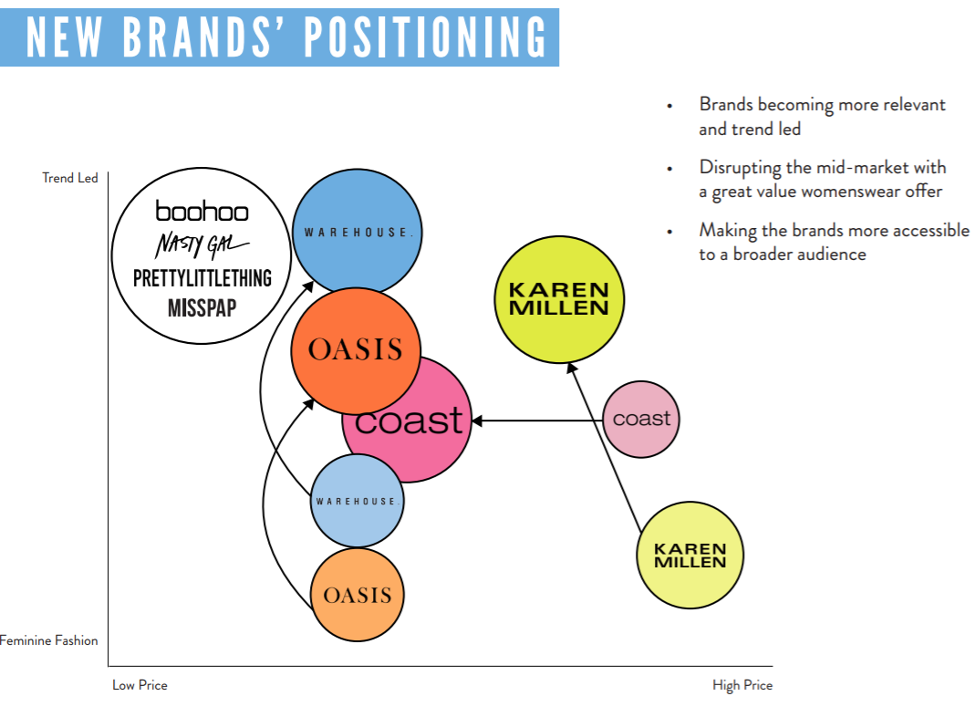 A diagram of Boohoo Group's current brands (boohoo, Nasty Gal, PrettyLittleThing and MissPap), alongside their newly acquired brands Warehouse, Oasis, Coast and Karen Millen. The diagram shows that boohoo, Nasty Gal, PrettyLittleThing and MissPap are all brands that are trend led and low price. Oasis, when acquired by Boohoo Group, was mid to low price and not trend led, and Boohoo are aiming to make it more trend led. Similarly with Warehouse, when acquired by Boohoo they were not trend led (although they were higher than Oasis) but Boohoo Group aim to make them the same level of trend led to their current brands (boohoo, Nasty Gal, PrettyLittleThing and MissPap). Boohoo Group then aim to make coast lower in price, but allow it to remain exactly between being 'feminine fashion' and 'trend led'. Then with Karen Millen, they aim to make the clothes cheaper and more trend led.