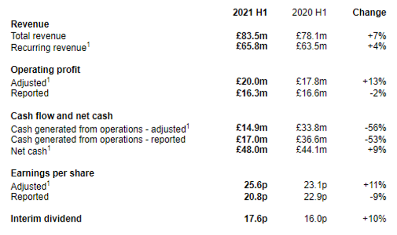 This image shows the 2021 H1 and 2020 H1 results for Emis. These results include their revenue, operating profit, cash flow and net cash, earnings per share and interim dividend.