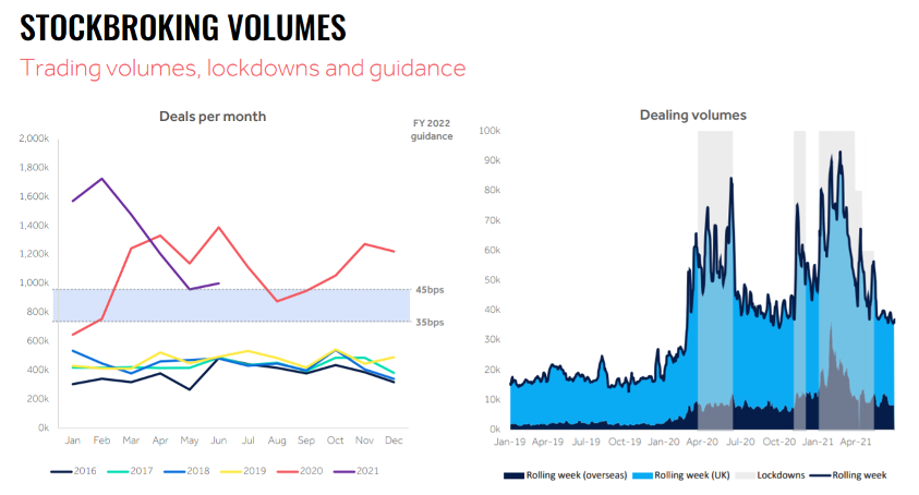 A source from the Hargreaves Lansdown Investor presentation on stockbroking volumes in the UK. The source contains two graphs, both of which contain information on stockbroking volumes in the UK. The first graph shows that in 2021, the number of deals per month on the UK stock market dropped drastically from almost 1,800,000 to 1,000,000 between the months of February and May. The second graph shows that during the lockdowns in the UK due to Covid-19 in both April 2020-July 2020 and January 2021 to April 2021, the number of deals made on the UK stock market rose drastically compared to dealing volumes out of these lockdowns.