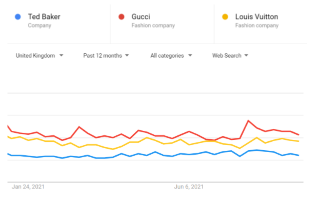 Google trends search data comparing google searches for Ted Baker, Gucci and Louis Vuitton over the past 12 months in the United Kingdom. The graph shows that Gucci is the most popular search term, closely followed by Louis Vuitton, with Ted Baker the lowest search term of the three.