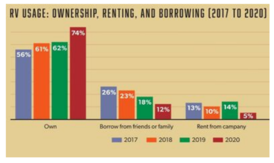 The image is three bar charts showing the percentage from years 2017-2020 of people either using their own RV, borrowing an RV from friends or family, or renting an RV from a company. It shows that in 2017, 56% of people owned an RV. In 2018, 61% of people owned an RV. In 2019, 62% of people owned an RV. And in 2020, 74% of people owned an RV. It shows that in 2017, 26% of people borrowed an RV from friends and family. In 2018, 23% of people borrowed an RV from friends and family. In 2019, 18% of people borrowed an RV from friends and family. And in 2020, 12% of people borrowed an RV from friends and family. Then, it show that in 2017, 13% of people rented an RV from a company. In 2018, 10% of people rented an RV from a company. In 2019, 14% of people rented an RV from a company. And in 2020, 5% of people rented an RV from a company. Therefore, the graphs shows that in 2020 people made the decision to purchase their own RV's rather than opting to borrow and RV from friends or family or renting one from a company.