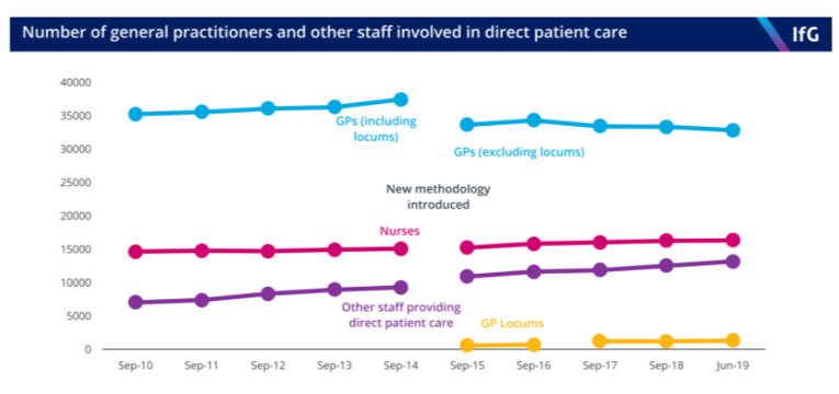 This infographic shows the total number of GPs, nurses and other staff members in the UK.