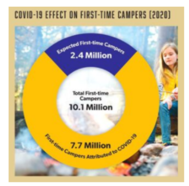 In the image from Kampgrounds of America's 2020 Report, they estimated that 2.4 million first time campers would camp in 2020. However, there were an additional 7.7 million first-time campers in 2020 attributed to Covid-19. This made the total first-time campers in 2020 10.1 million.