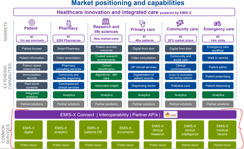 In this image, Emis' market positioning and capabilities are split into six segments: patient, pharmacy, research and life sciences, primary care, community care and emergency care.