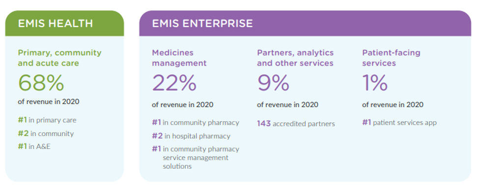 This image is a graphic showing the two business segments of the company Emis. The first business segment is Emis Health, which accounted for 68% of revenues in 2020 and these revenues are derived from the primary, community and acute care markets. The second business segment is the Emis Enterprise segment, which is made up of medicines management (which accounted for 22% of revenue in 2020); partners, analytics and other services (which accounted for 9% of revenue in 2020) and patient-facing services (which accounted for 1% of revenue in 2020).