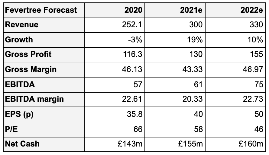 A financial table that shows the Revenue, Growth, Gross Profit, Gross Margin, EBITDA, EBITDA margin, EPS, P/E and Net Cash for Fevertree in the year 2020, with estimates of these figures for the years 2021 and 2022 from The Twenties Trader.