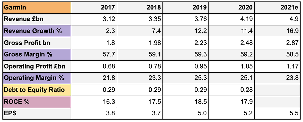 A table showing Garmin's revenue in GBP, its revenue growth, its gross profit in GBP, its gross margin percentage, its operating profit in GBP, its operation margin, its debt to equity ratio, its return on capital employed percentage and its EPS for the years 2017-2020. There is a column showing estimated figures for the aforementioned categories for 2021.