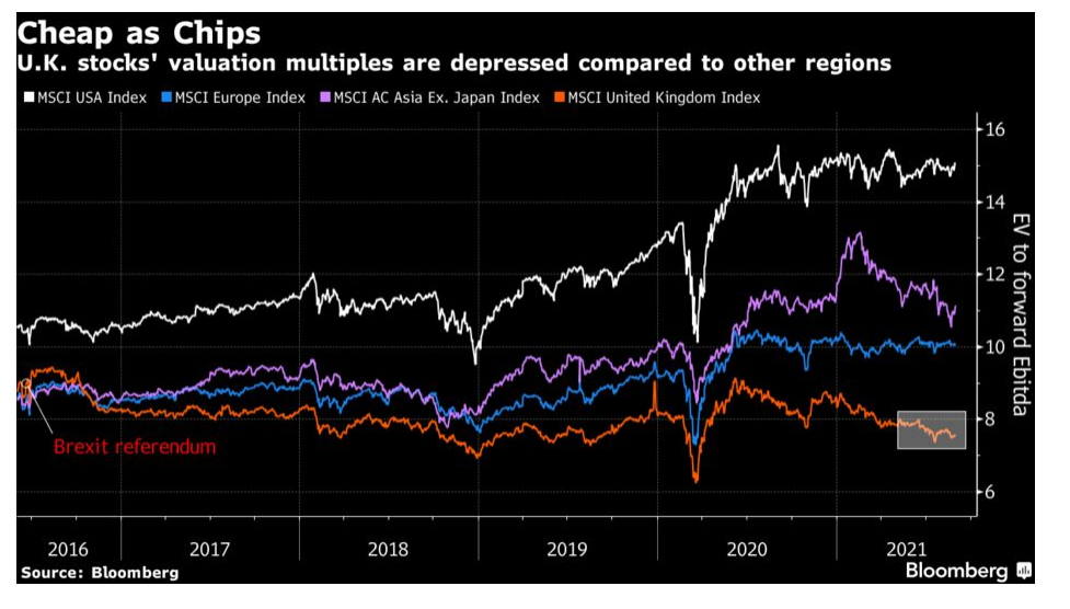A graph from Bloomberg comparing UK stocks' valuation multiples (the MSCI United Kingdom Index) compared to the MSCI USA Index, the MSCI Europe Index and the MSCI AC Asia Ex. Japan Index. The graph shows that UK stocks' valuation multiples are depressed compared to other regions.